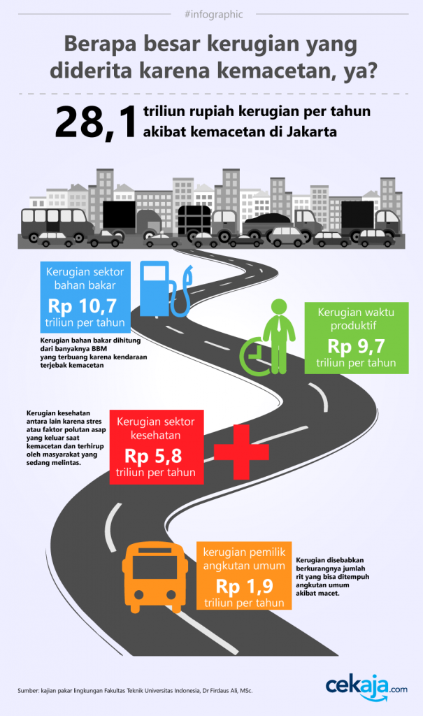 infographic-macet