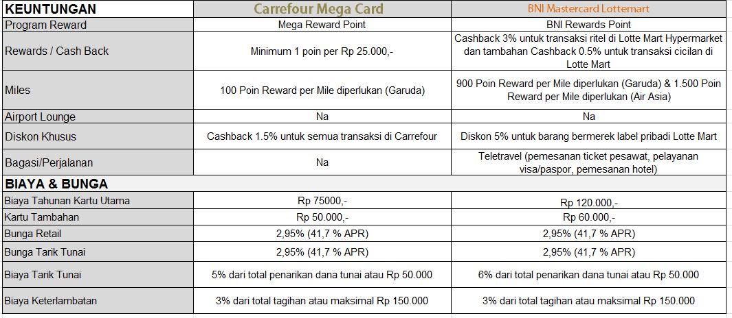Mega Carrefour dan BNI Lottemart - CekAja.com