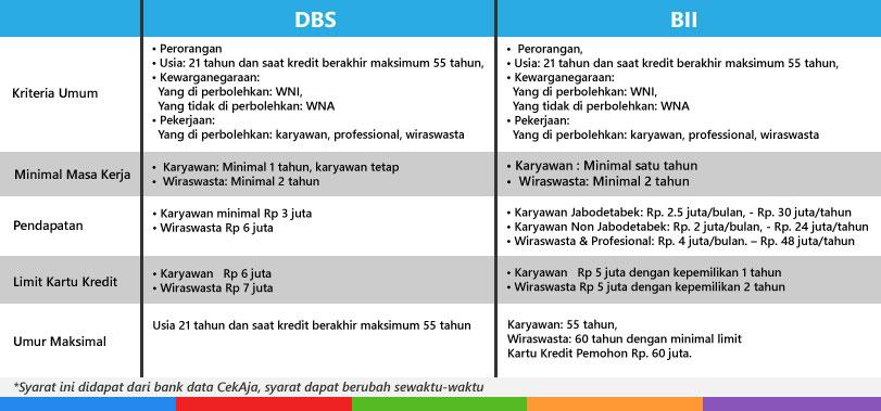 Tabel Beda KTA DBS dan BII