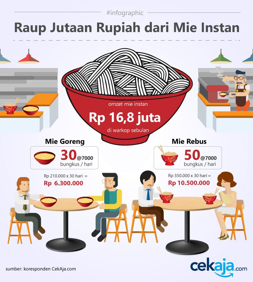 infographic-indomie