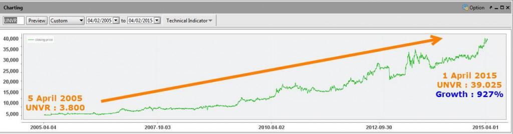 BNI Securities - CekAja.com