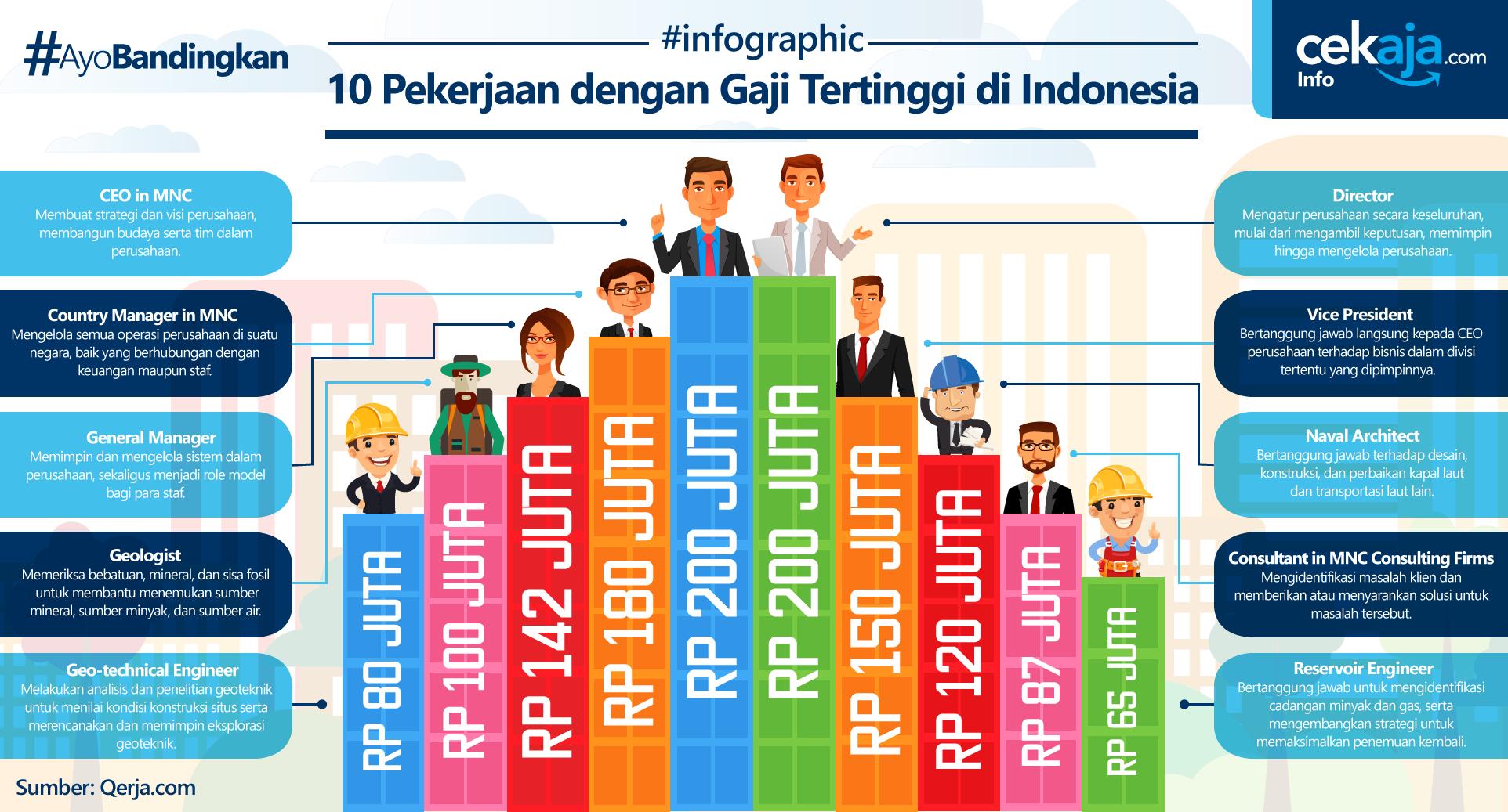 INFOGRAFIS-10-PEKERJAAN-DENGAN-GAJI-TERTINGGI-DI-INDONESIA_REV_1
