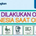 59 Persen Kegiatan Orang Indonesia Saat Online adalah 'Bawel' di Group Chat