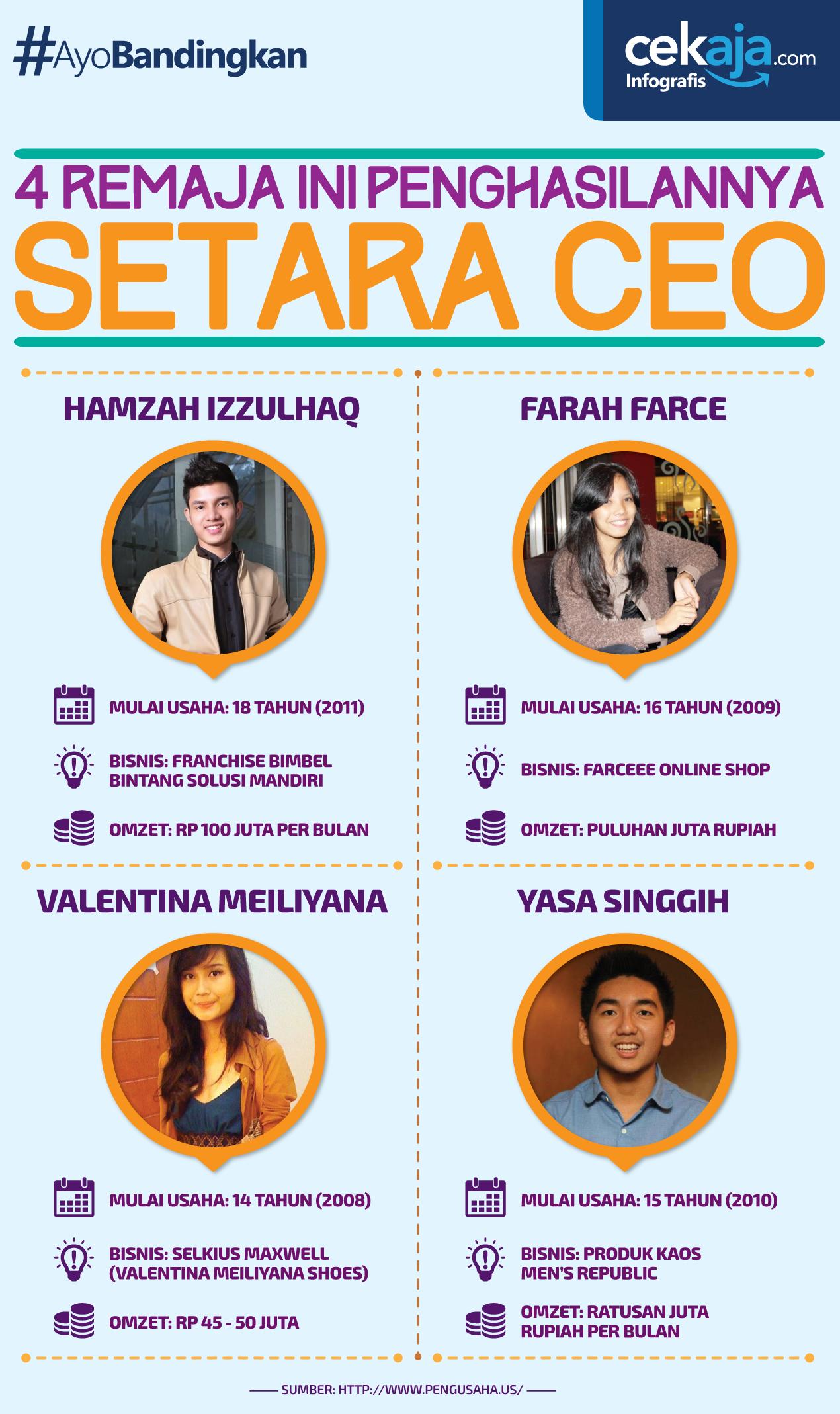 infografis pebisnis remaja sukses-CekAja
