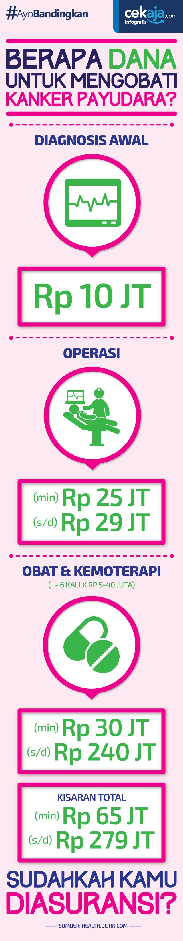 biaya pengobatan kanker payudara - CekAja