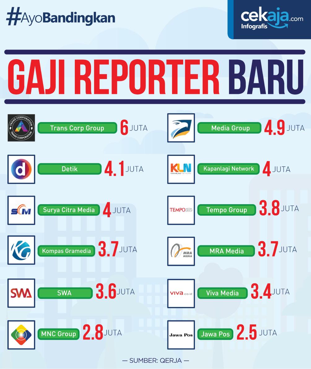 INFOGRAFIS_GAJI-REPORTER-BARU-CekAja