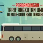 Perbandingan Tarif Angkutan Umum di Kota-kota Asia Tenggara