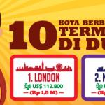 10 Kota yang Miliki Biaya Hidup Termahal di Dunia