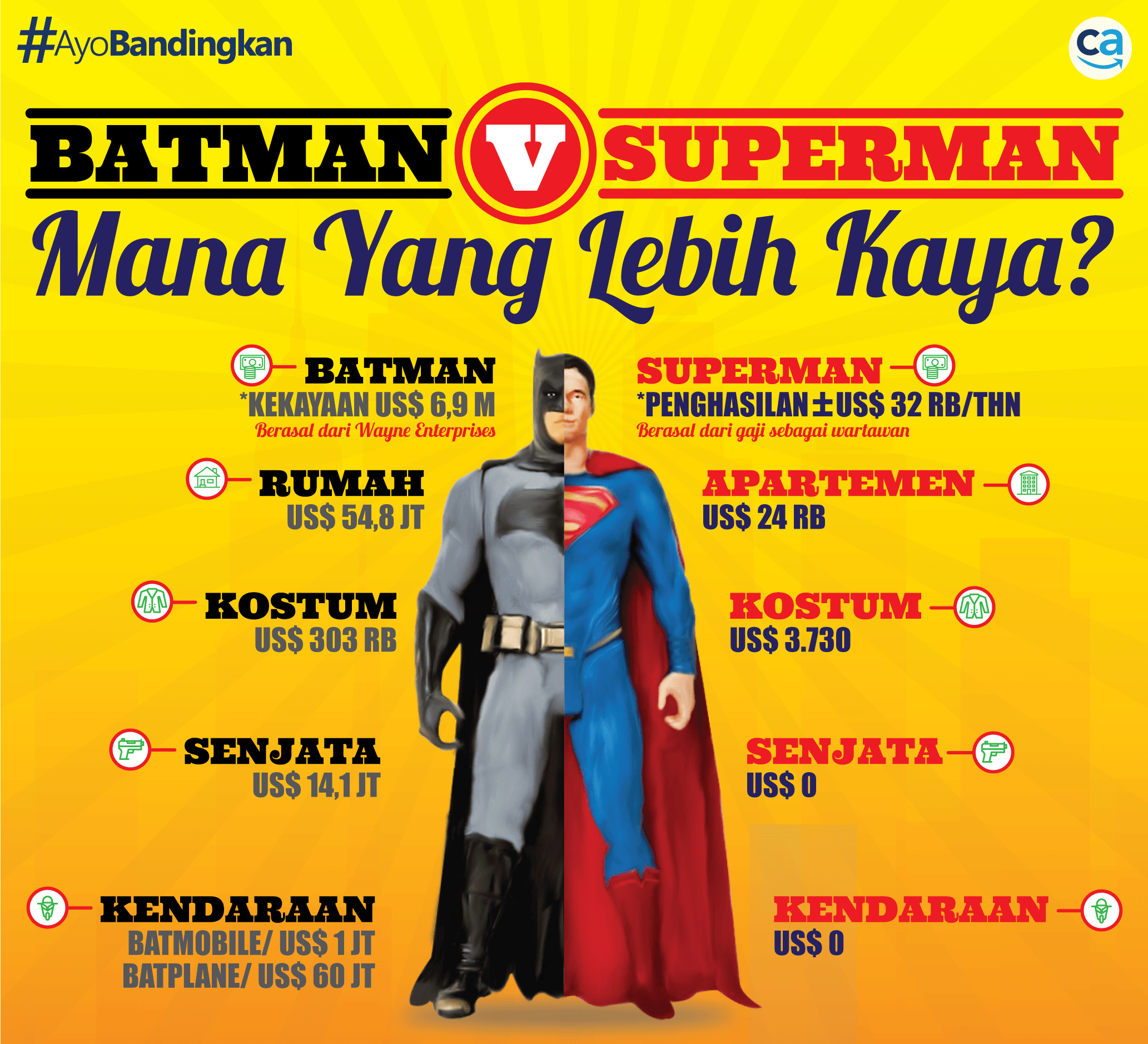 INFOGRAFIS_BATMAN-V-SUPERMAN-CekAja.com