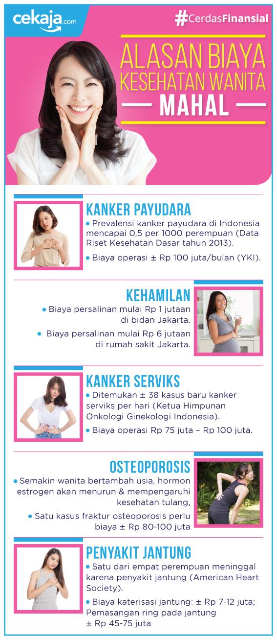 infografis biaya kesehatan wanita - CekAja.com