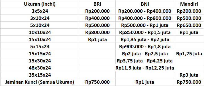 Biaya Sewa SDB